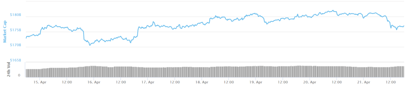 Total market capitalization seven-day chart. Source: CoinMarketCap