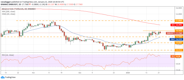 BNB USD daily chart. Source: Tradingview​​​​​​​