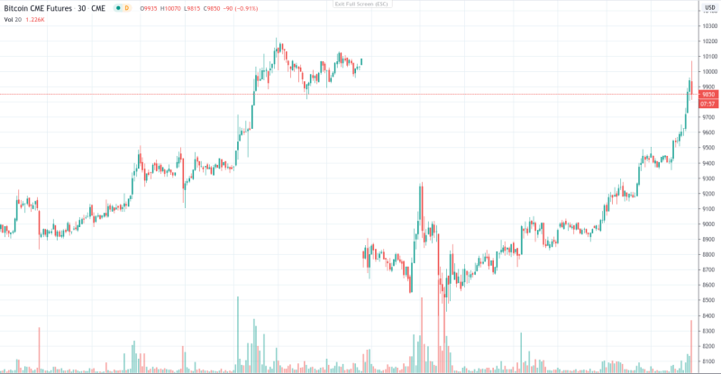 CME Bitcoin futures 1-week chart showing gap
