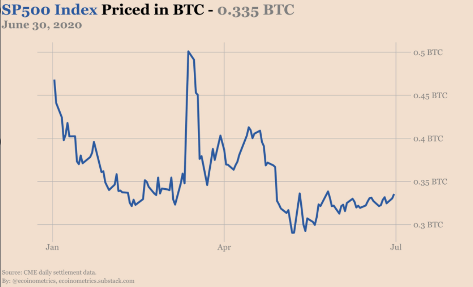 S&P 500/BTC year-to-date chart