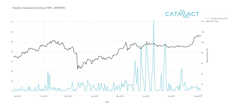 The number of transactions of between 5,000 and 10,000 BTC saw dramatic increases throughout the summer of Bitcoin's price consolidation