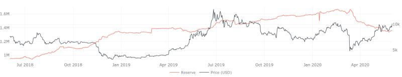 Bitcoin Börsenreserven 1-Jahres-Chart