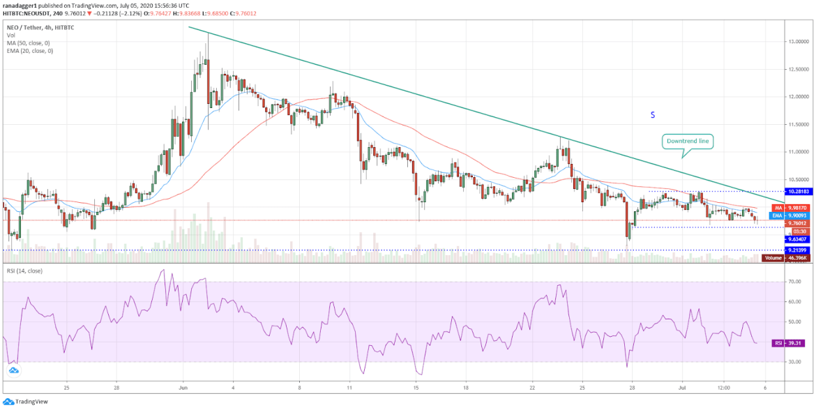 NEO/USD 4-hour chart. Source: Tradingview