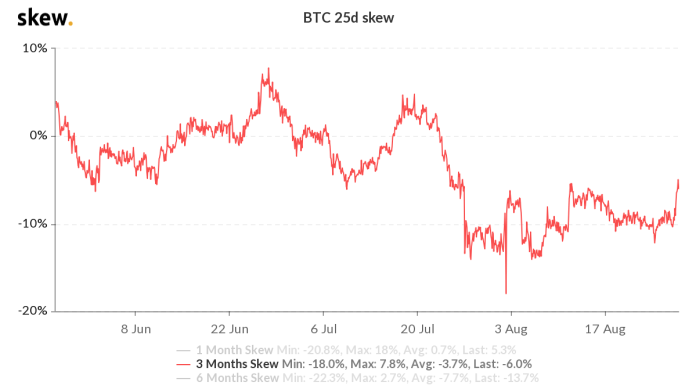 Bitcoin options 3 months delta asymmetry of 25%.  Source: Skew