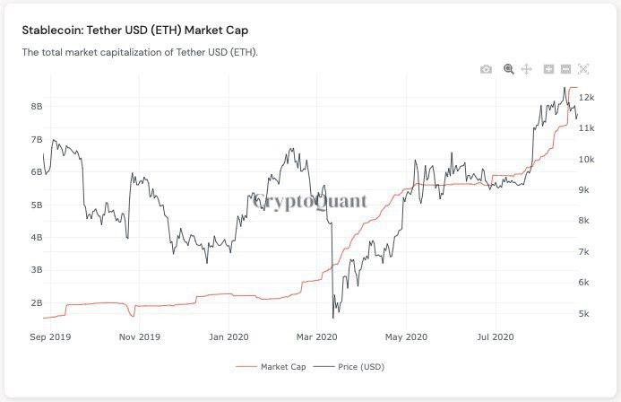 Tether market cap vs. Bitcoin price