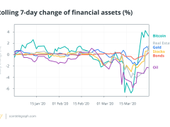 Bitcoin's Correlations With Global Financial Assets Soar Amid Coronavirus Crisis