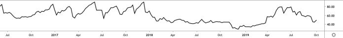 BTC USD weekly RSI