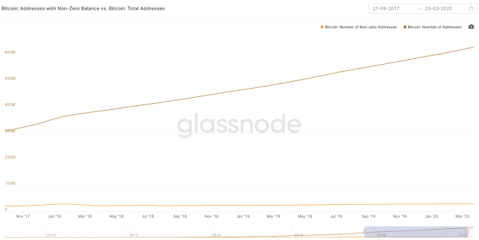 Bitcoin: Addresses with Non-Zero Balance vs. Bitcoin: Total Addresses
