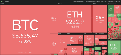 Bitcoin erholt sich von 8.400 US-Dollar: Stock-to-Flow-Modell liegt erneut richtig