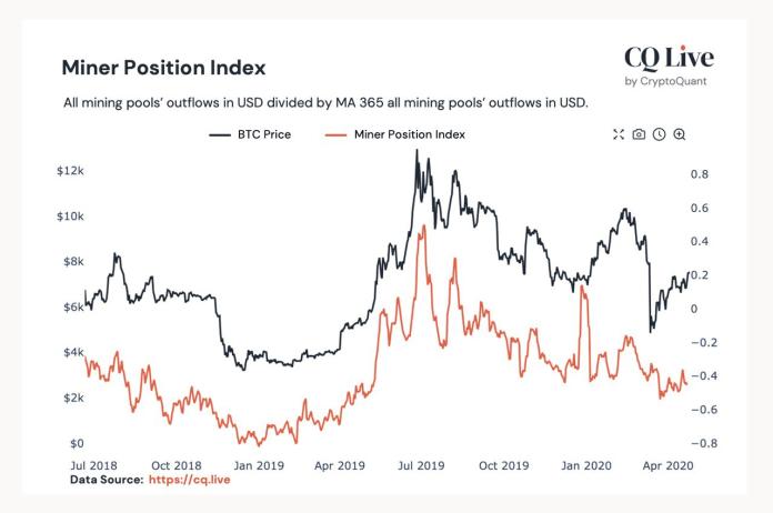 Miner Position Index
