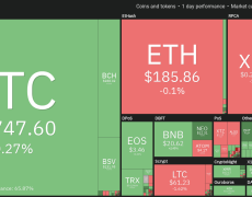Market Mostly Trades Sideways as Bitcoin Price Hovers Around $8,800