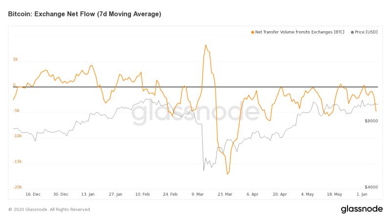 Börsenfluss Bitcoin 7-Tages-Durchschnitt