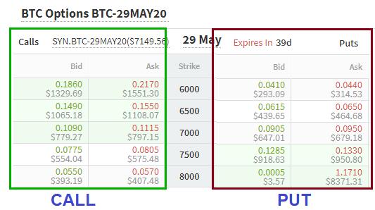 Call options market, expiry May 29