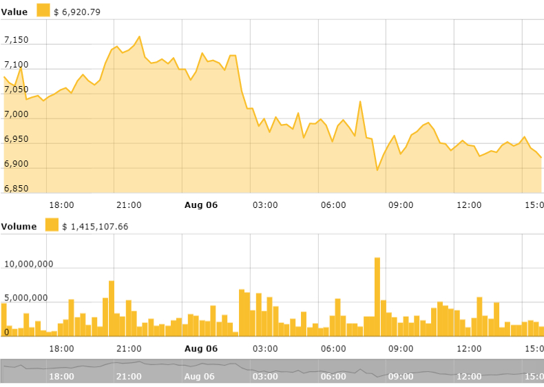 Bitcoin's 24-hour price chart. Source: Cointelegraph Bitcoin Price Index