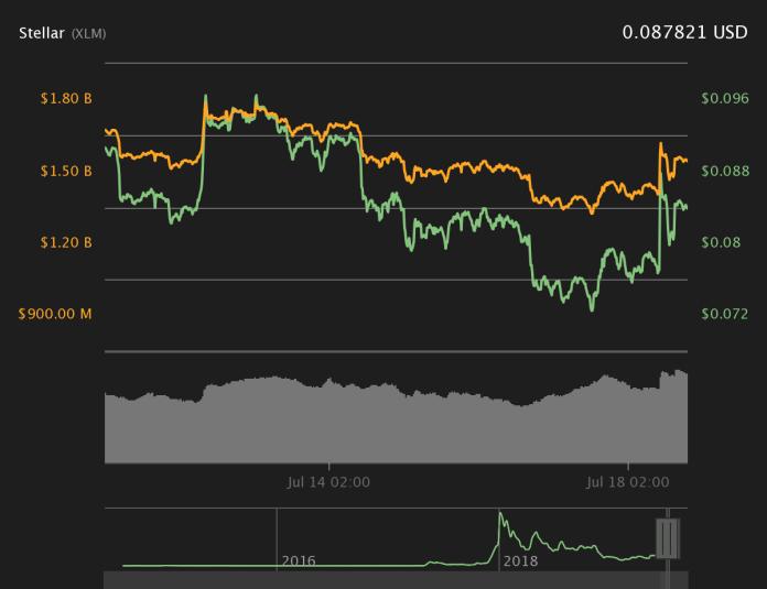 Stellar 7-day price chart. Source: Coin360