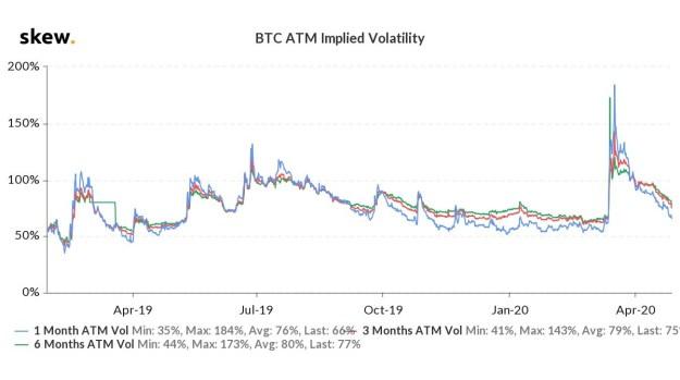 BTC ATM Implied Volatility