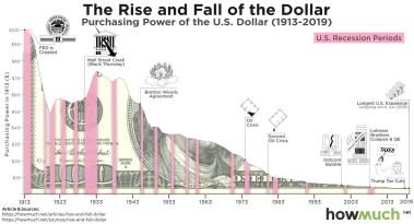 Abwehrreflex? – US-Zentralbank lehnt Verantwortung für Wirtschaftskrise ab