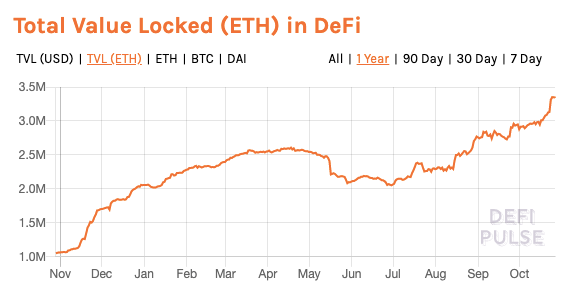 Total Value (ETH) Locked in DeFi