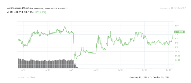 Veritaseum three-month price chart