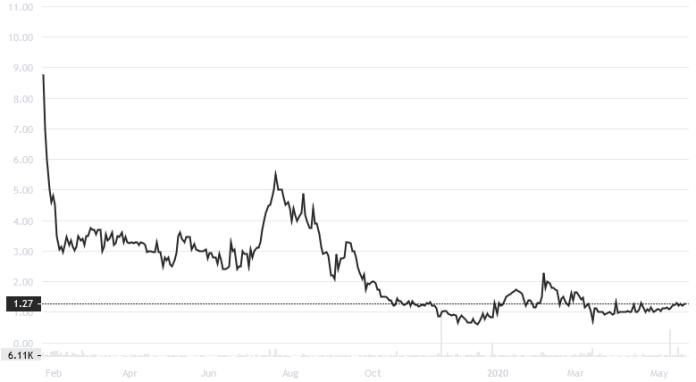 TZROP/USD