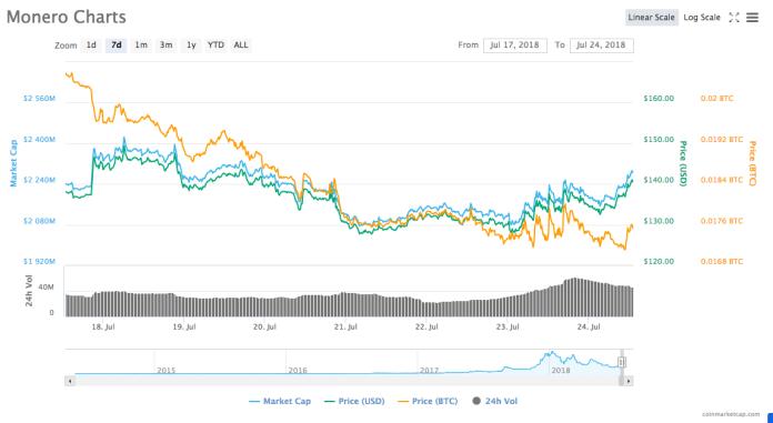 Monero 7-day chart