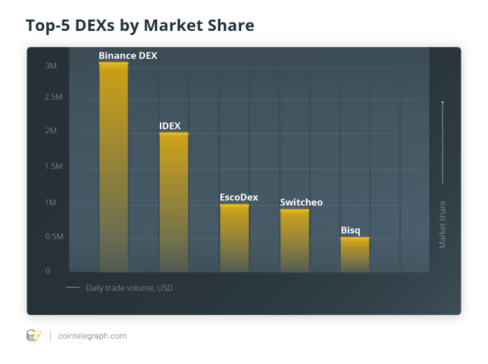 Top-5 DEX by Market Share