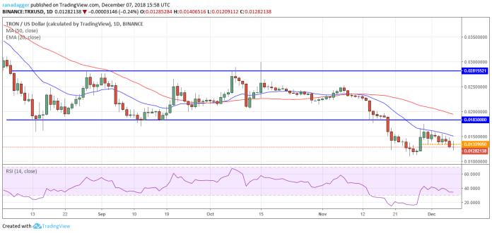 TRX / USD