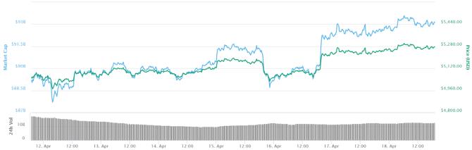 Bitcoin 7-day price chart. Source: CoinMarketCap