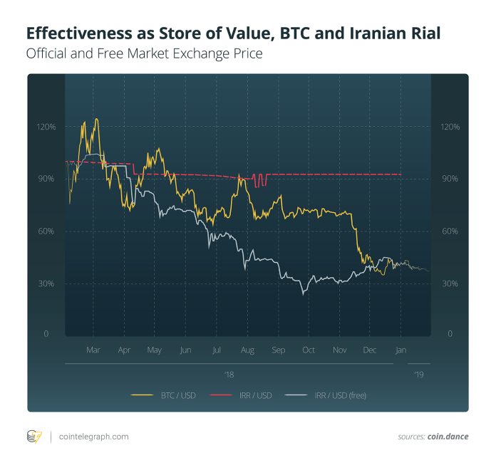 Effectiveness as Store of Value, BTC and Iranian Rial