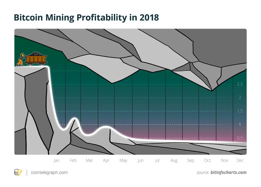 Bitcoin Mining Profitability in 2018