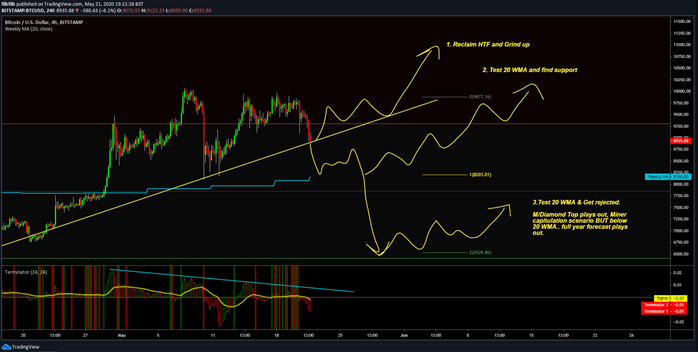 BTC/USD 4 -hour chart. Source: Tradingview