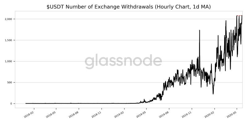 Abfluss von Tether (USDT) aus Kryptowährungsbörsen. Quelle: glassnode