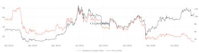 """10 Indikatoren deuten auf """"Kaufempfehlung"""" für Bitcoin hin"""