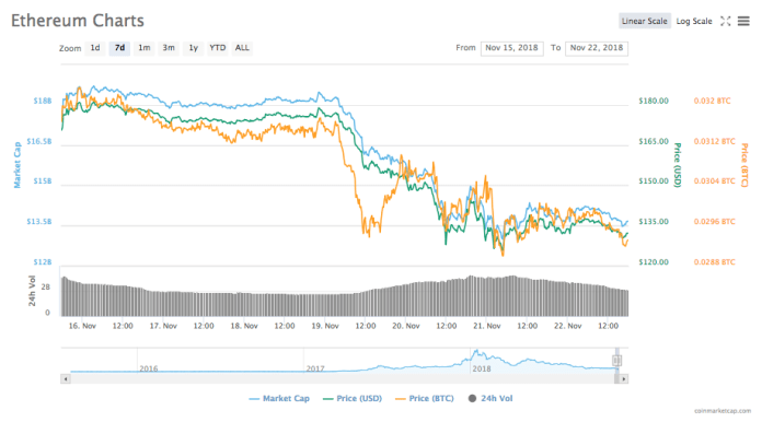Ethereum 1-month price chart