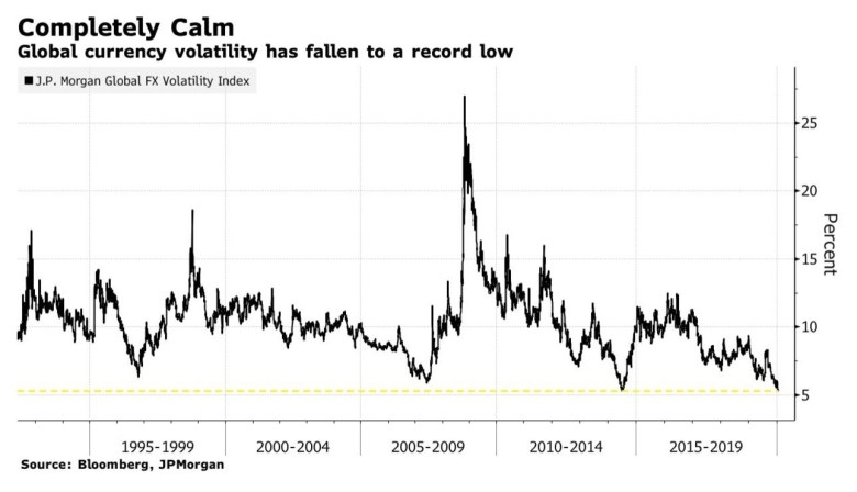 Global currency volatility drops to a record low