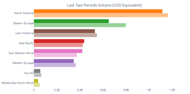 Regional P2P yearly BTC trade volume: UsefulTulips.