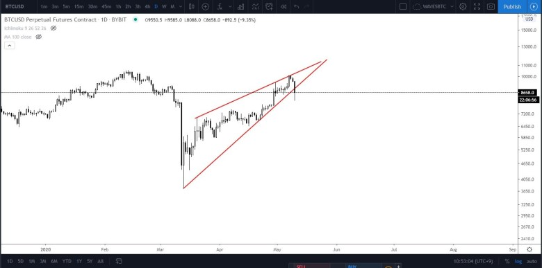 Bitcoin at risk of breaking down from an ascending triangle