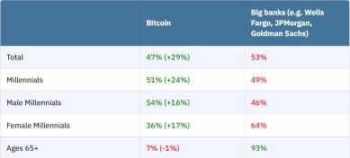 Geteilte Meinung – Vertrauen in Bitcoin und Banken ist gleich hoch
