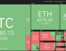 Bitcoin Price Clings to $8K as Analysts Warn Market Has Turned Bearish