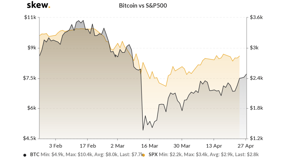 Bitcoin versus S&P 500 3-month chart