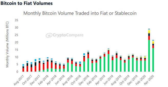 Volume between BTC and stablecoins or fiat currencies: CryptoCompare