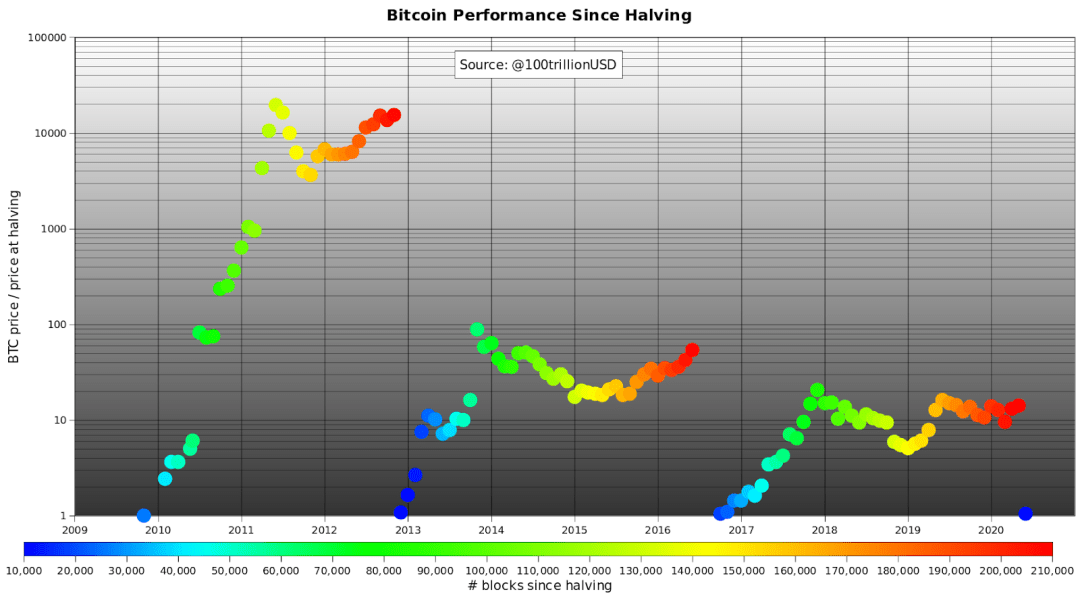 Bitcoin stock-to-flow chart