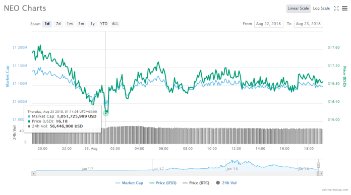 IOTA's 24-hour price chart