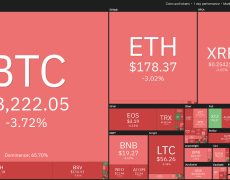Crypto Markets Continue to Drop, Bitcoin Briefly Slips Below $8,200