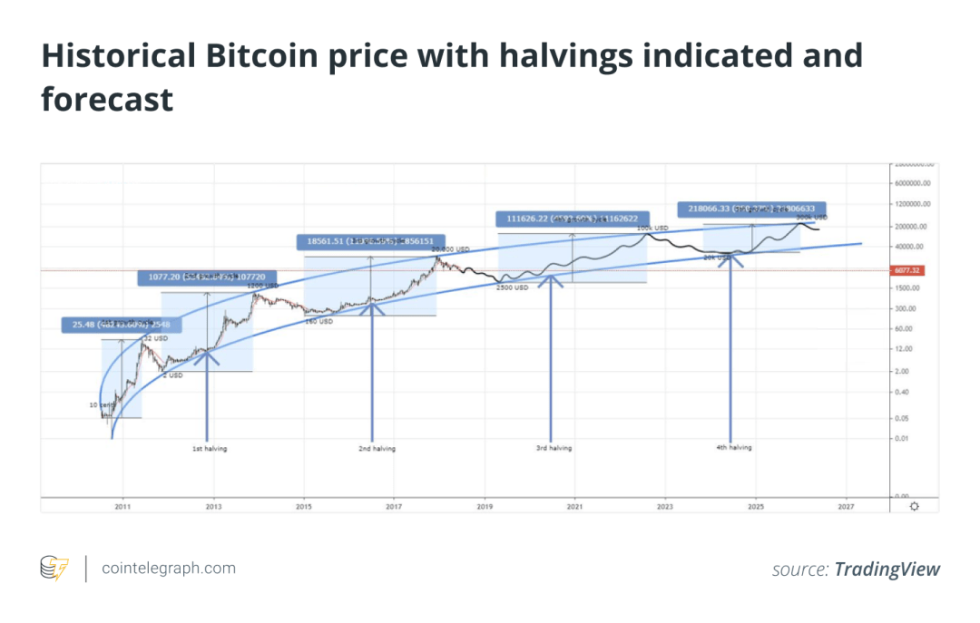 Historical Bitcoin price with halvings indicated and forecast