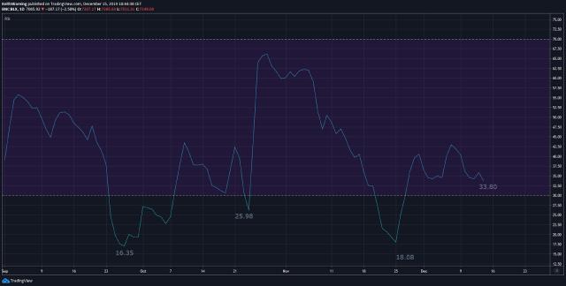 BTC USD RSI daily chart