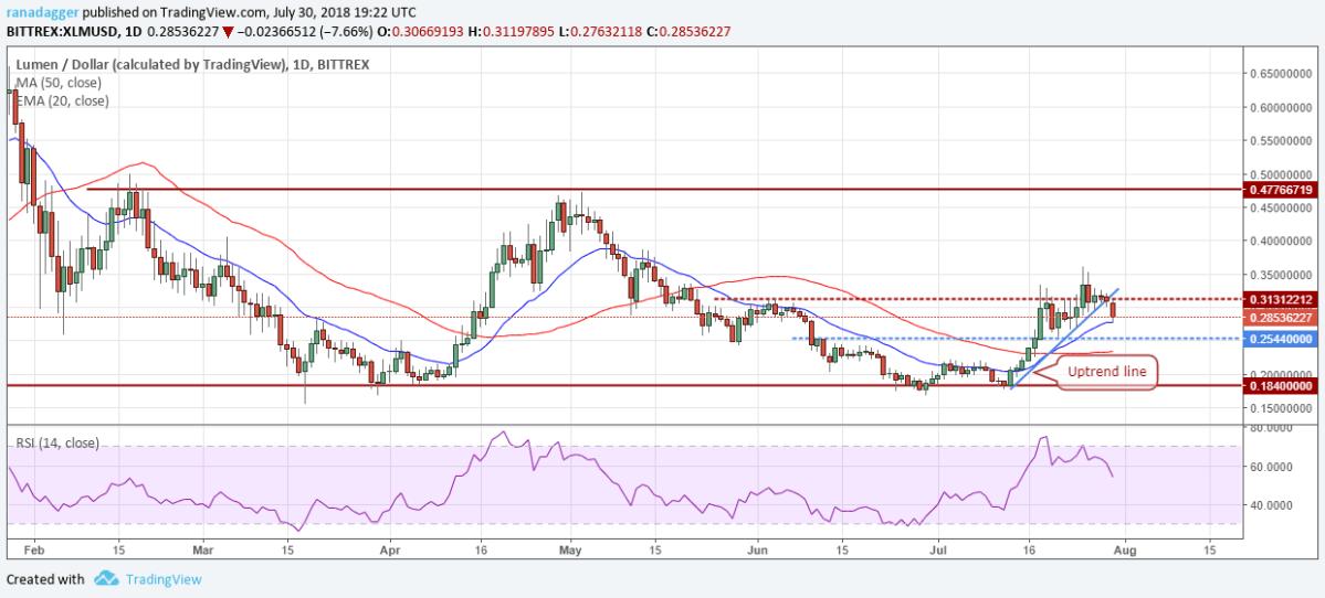 XLM/USD