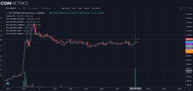Bitcoin-Kurs über 10.000 US-Dollar: Nutzer kaufen weiter BTC
