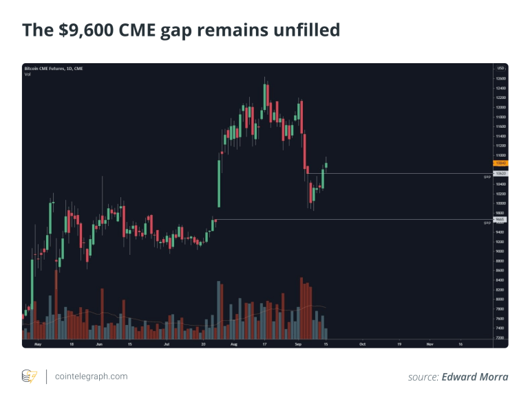 The 9600 CME gap remains unfilled