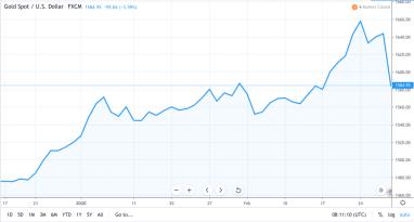 Das Blatt hat sich gewendet – 7-jähriger Rekordverlust für Gold, Bitcoin kann sich festigen